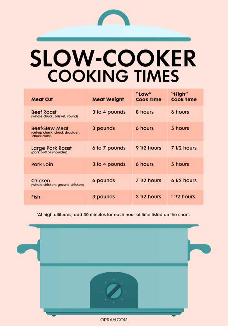 "From helping you figure out how long to cook a pork roast to letting you know when to switch between ""High"" and ""Low,"" these cheat sheets answer all your slow-cooker questions."