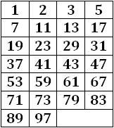 tabla de números primos hasta el 100