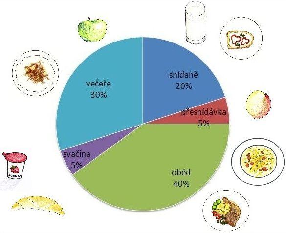 Výživa dítěte 1-3 roky   Baby On Line