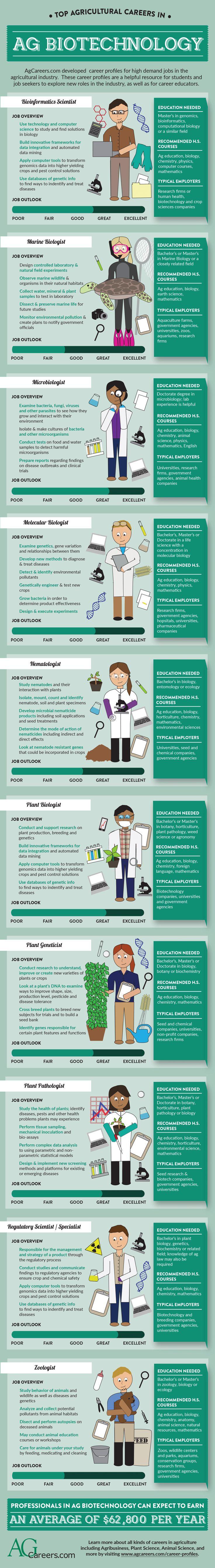 256 best My Dream Job images on Pinterest | Career options, Science ...