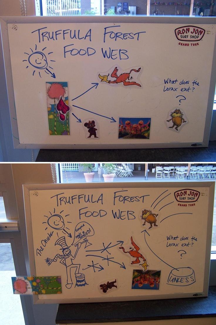 Truffula Forest Food Web Before & After the Onceler 0
