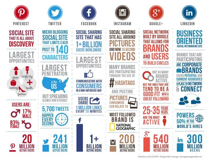575 best Social Media Marketing images on Pinterest Social media