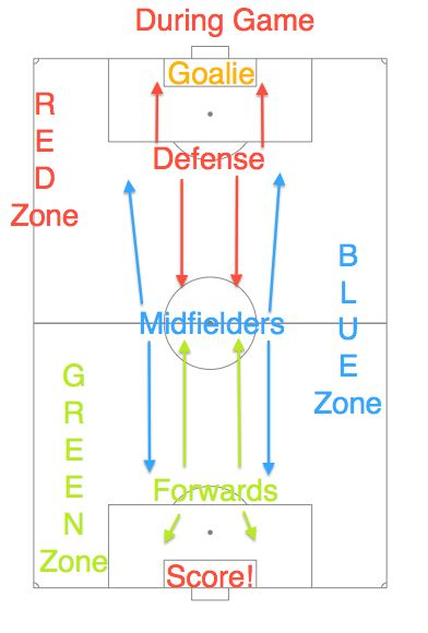 Soccer Field Positions Game time. Good idea to help players understand where they should be on the field.