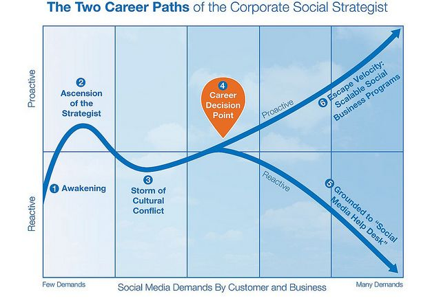 The Two Career Paths of the Corporate Social StrategistMedia Helpful, Social Business, Helpful Desks, Social Strategist, Career Paths, Social Media, Media Infographic, Corporate Social, Business Infographic
