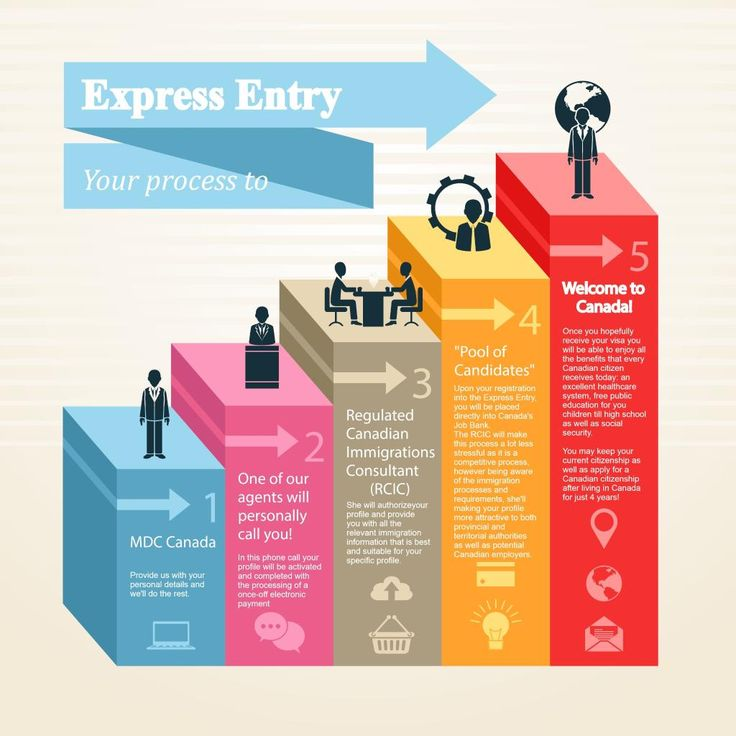 Your way to Express Entry with CanadianVisa.org!