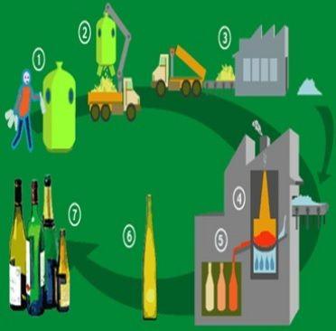 El reciclaje del vidrio: proceso, aplicaciones y ventajas ecoagricultor.com