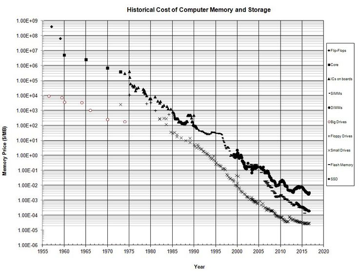 Memory and storage price per megabyte, over time.