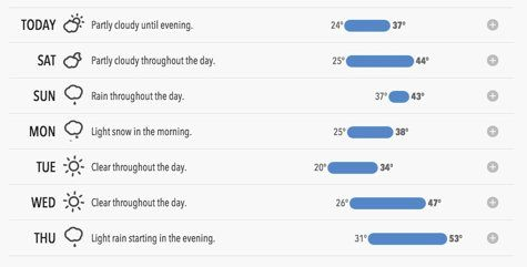 """The best weather site for everyday use: FORECAST-IO flashes you three pieces of weather info: What it's doing now, what's going to happen in the next hour, and in the next 24. Scroll for a 10-day forecast. All this in concise, natural language, e.g., """"Light snow (under 1 inch) until this afternoon"""". More detailed info is available in a click, e.g., exactly *when* the snow will start. from COOLTOOLS"""