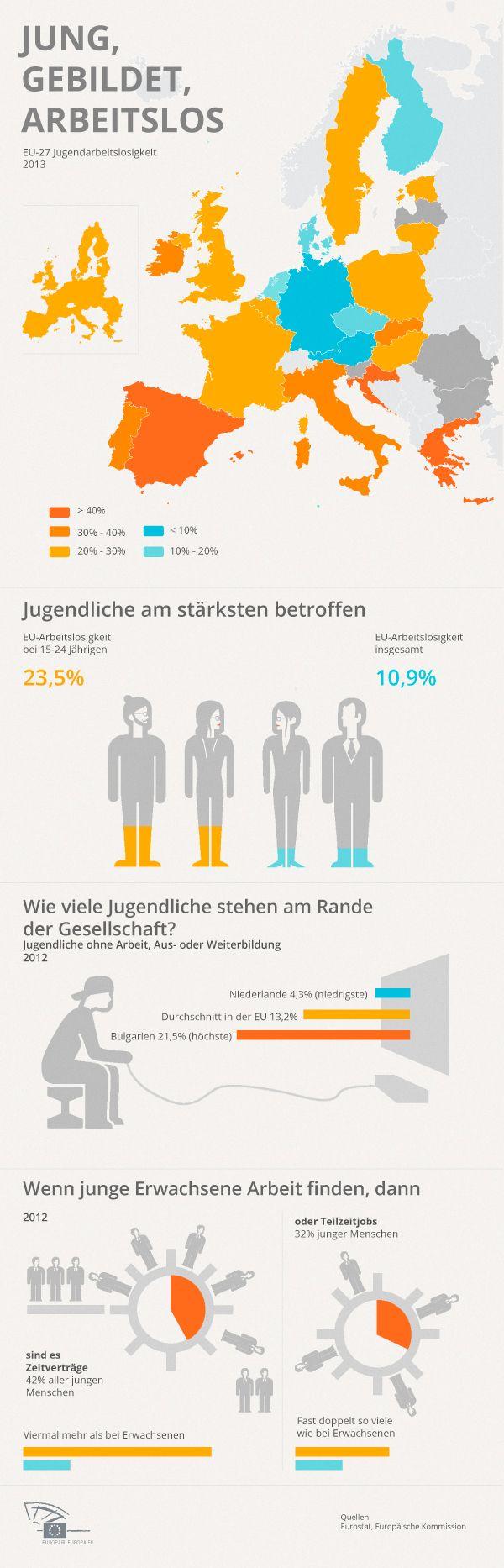 EU-Sozialfonds: Kampf gegen die Jugendarbeitslosigkeit (Infografik)