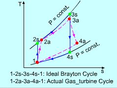 Ideal Brayton Cycle and Actual Gas Turbine Cycle on T - s Diagram