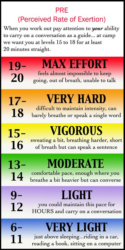 9 best Biological Data and Analysis images on Pinterest Strength - rate chart