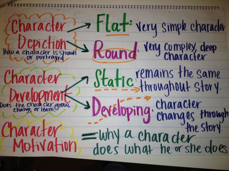 Character Anchor Chart I use with my 5th Graders