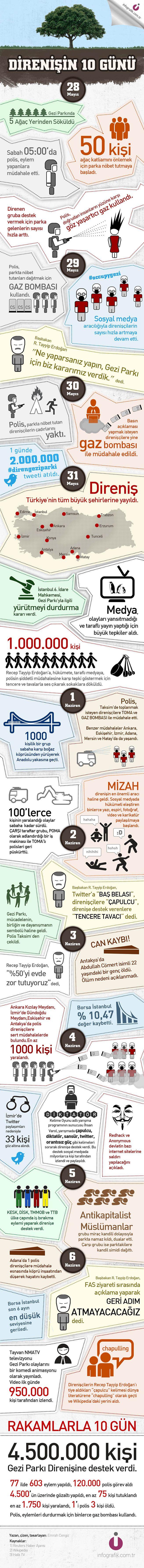 Gezi Parkı Direnişinin 10 Günü #occupygezi #direngeziparki #occupyturkey