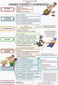 Crimes Contra o Patrimônio.   Título II da parte especial do Código Penal Brasileiro     An...