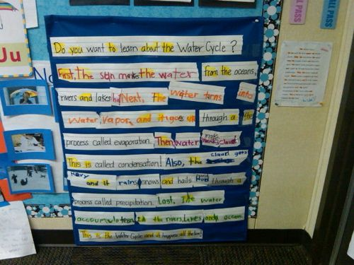 I have used this GLAD strategy to practice writing with a cooperative paragraph.