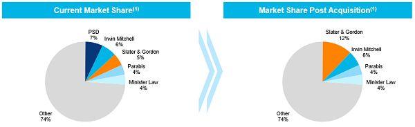 #ASX #Ausbiz #Australia SLATER & GORDON LIMITED www.kalkine.com.au/reports/slater-and-gordon-limited.aspx