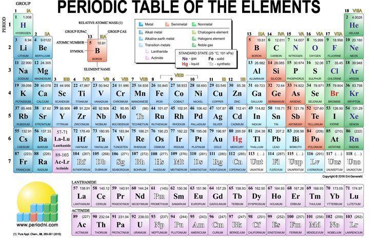 Periodic table aesthetic periodic table aesthetic