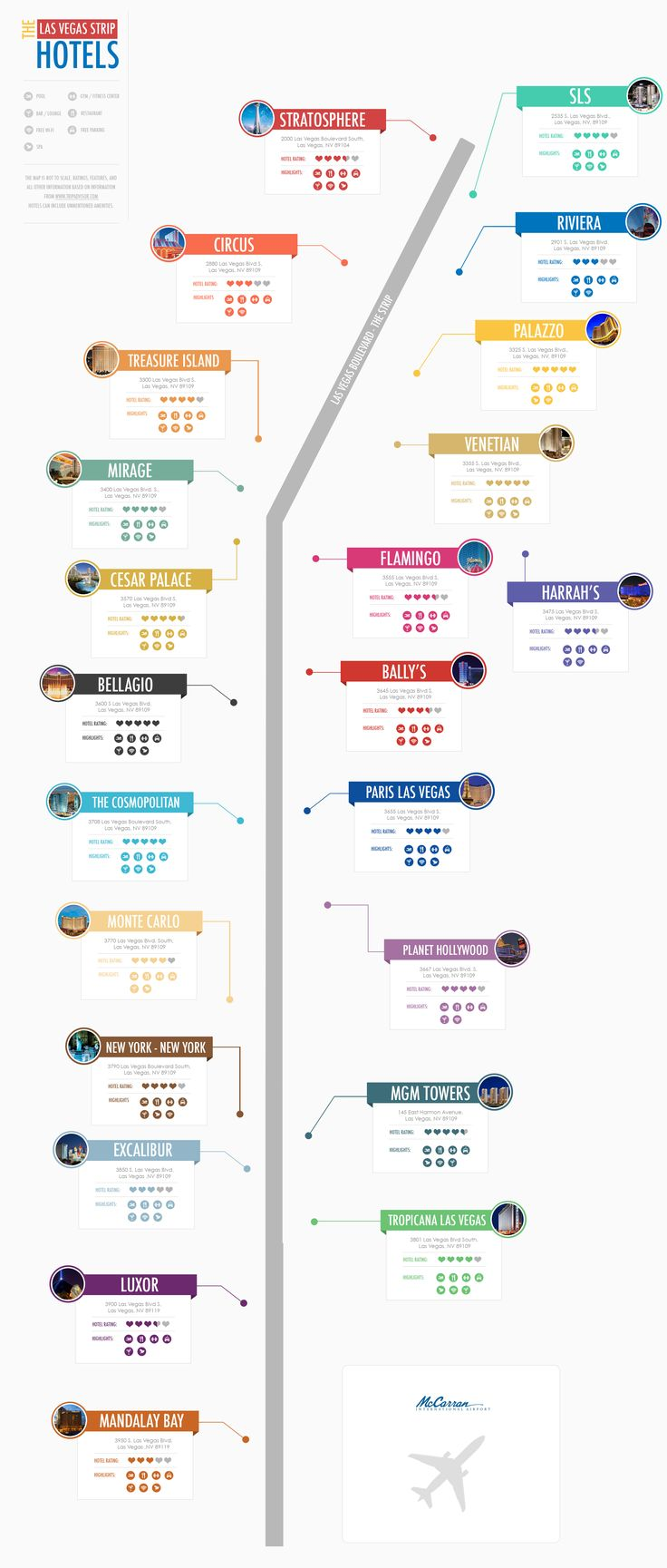 This Las Vegas infographic shows hotels and their ratings on the Las Vegas Strip. Use this infographic to find your perfect hotel. #lasvegas