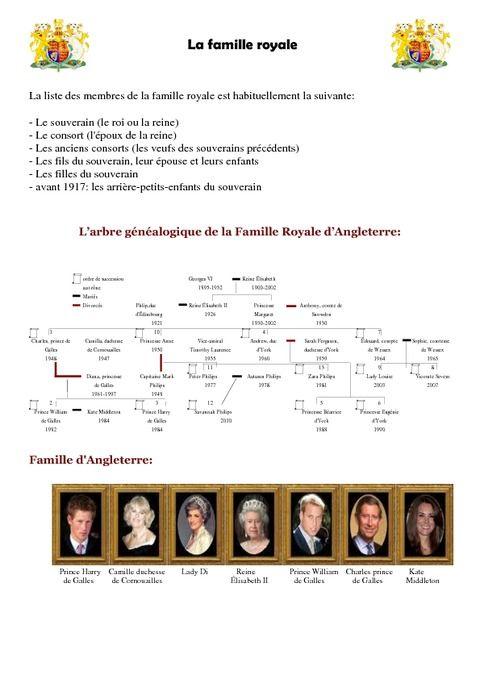 La famille royale - L'arbre généalogique de la Famille Royale d'Angleterre – Ce2 – Cm1 – Cm2 – Civilisation anglaise – Cycle 3
