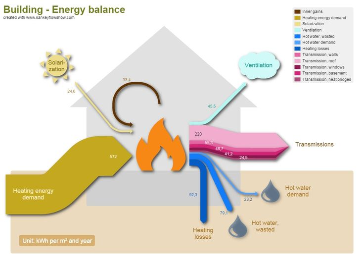 13 best sankey diagrams images on pinterest sankey diagram and sankey diagram building energy ccuart