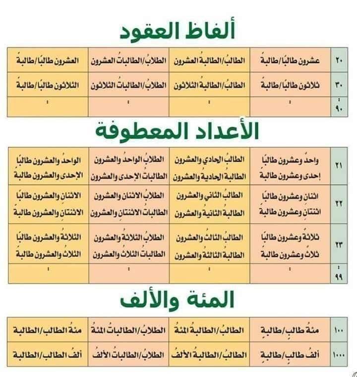 Pin By فلسطينية ولي الفخر On لغتي يا لغة الامجاد Inbox