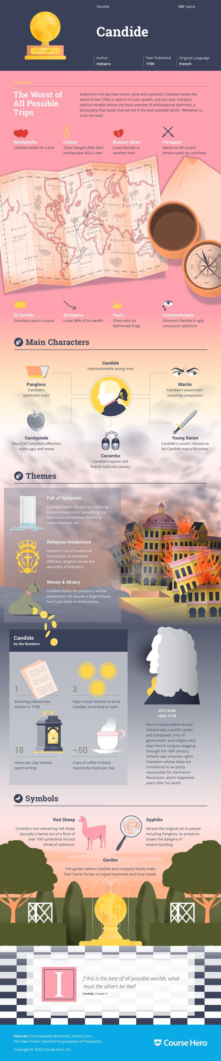 Candide Infographic | Course Hero