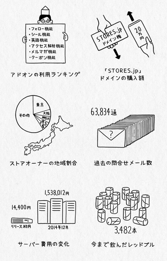 STORES.jp HITS 200,000 STORES!!