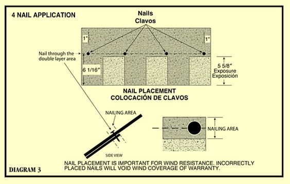 Best Proper Shingle Nailing Pinnacle Roof Shingle Colors 400 x 300