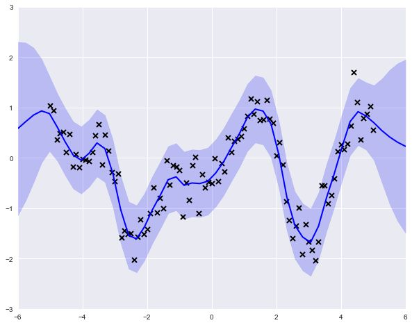 Output of Fitting Gaussian Process Models in Python