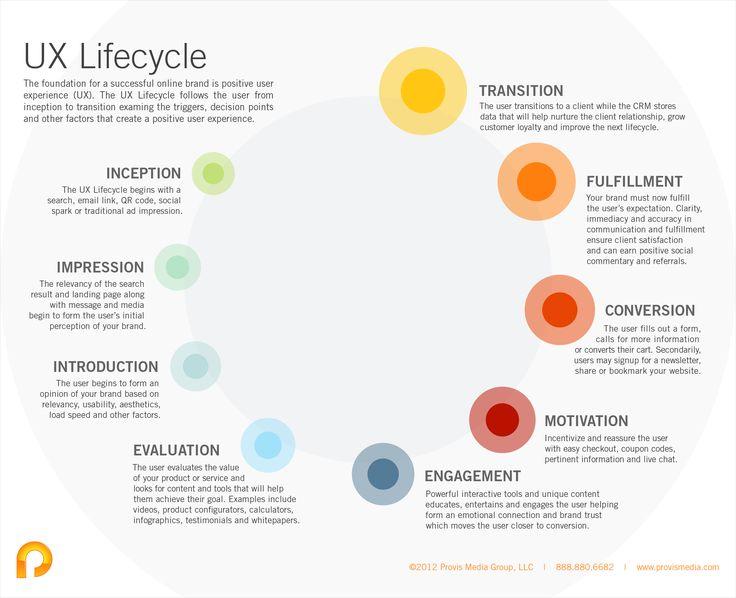 UX lifecycle