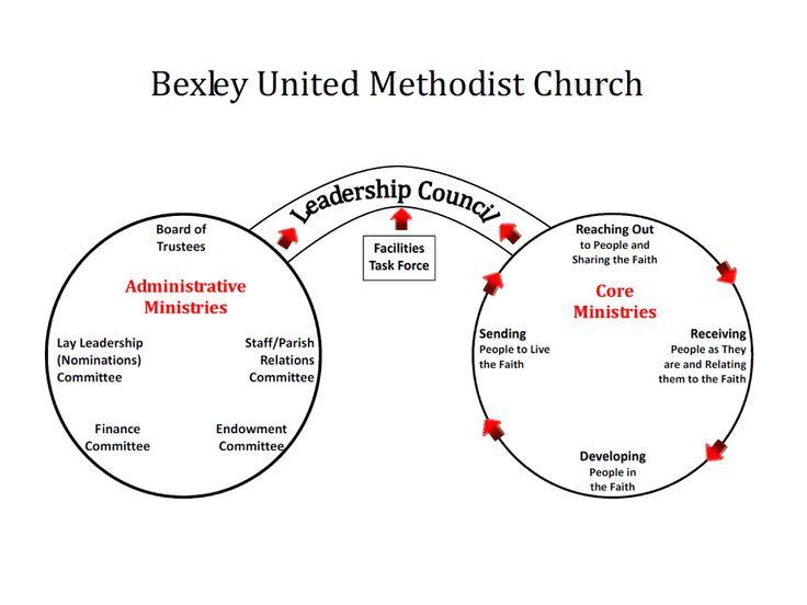 united methodist church pentecost sunday 2014