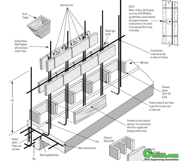 Building a Concrete-block Retaining Wall - Building ... |Concrete Block Wall Foundation Design Details