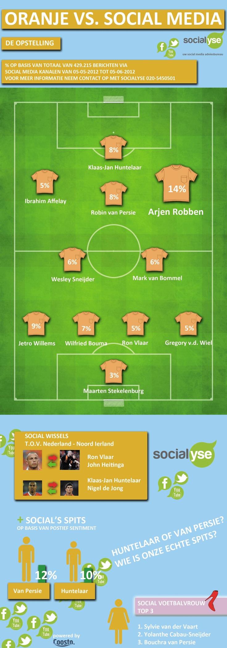 [Infographic] [Sorry in Dutch] Voetbalteam van Oranje! De Nederlandse opstelling van Zaterdag aan de hand van Social Media buzz