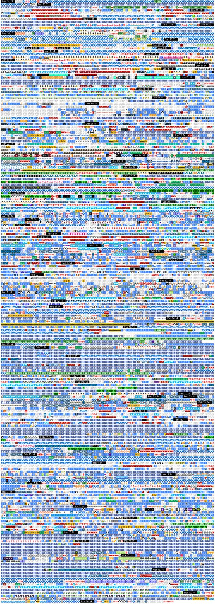 Iconic History is a Chrome extension that visualizes your