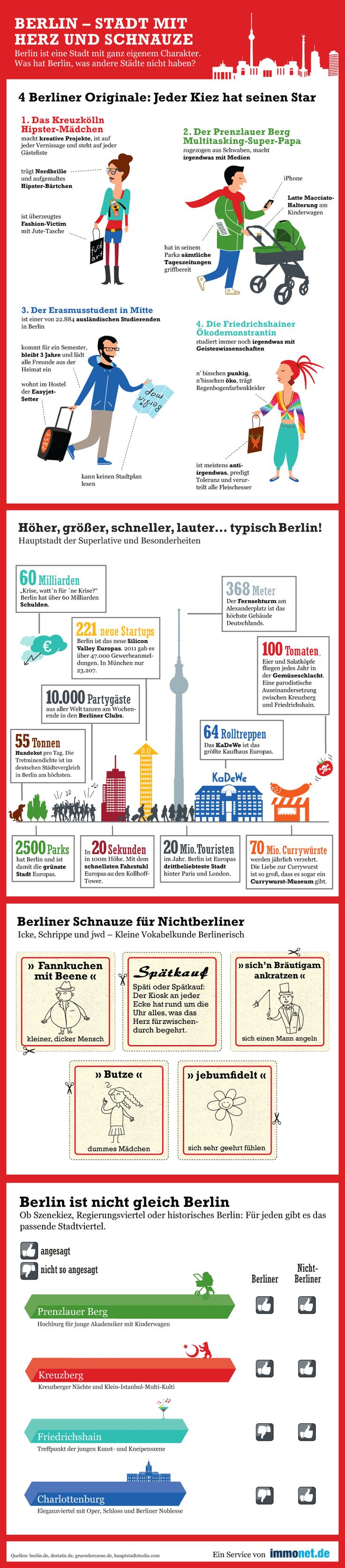 Berlin Infographic: I especially love the first part with the district stereotypes.