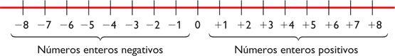 suma de enteros en la recta numérica - Buscar con Google