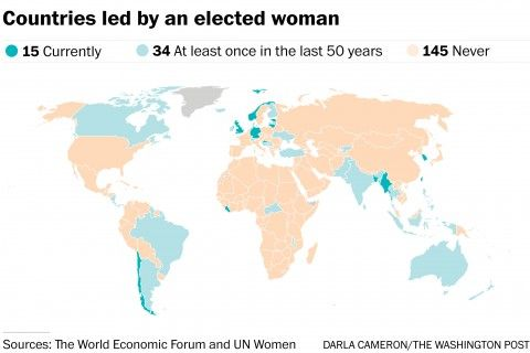 Women have led countries that are majority Christian, Muslim, Hindu, Buddhist and Jewish, on each of the six continents with countries on them.