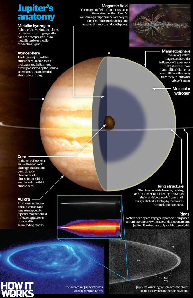 Inside Jupiter: What is our solar system's biggest planet ...