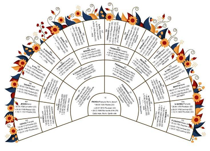 17 meilleures id es propos de arbres g n alogiques sur - Arbre genealogique avec photo ...