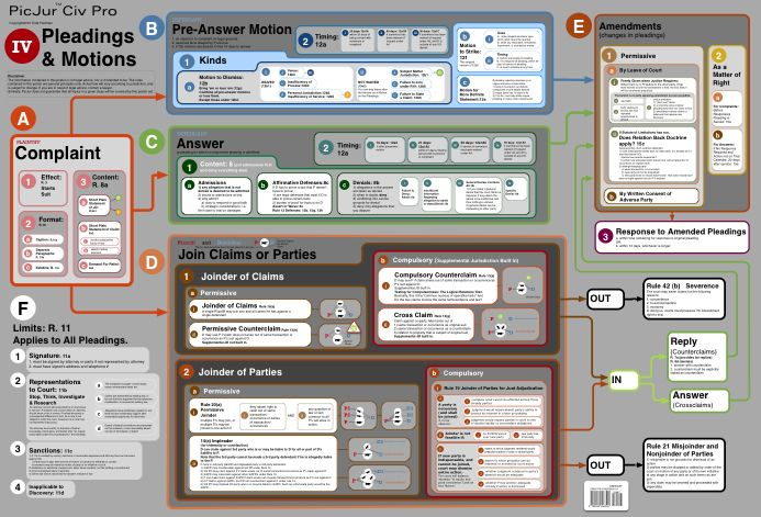 Pleadings And Motions  Civ Pro Map