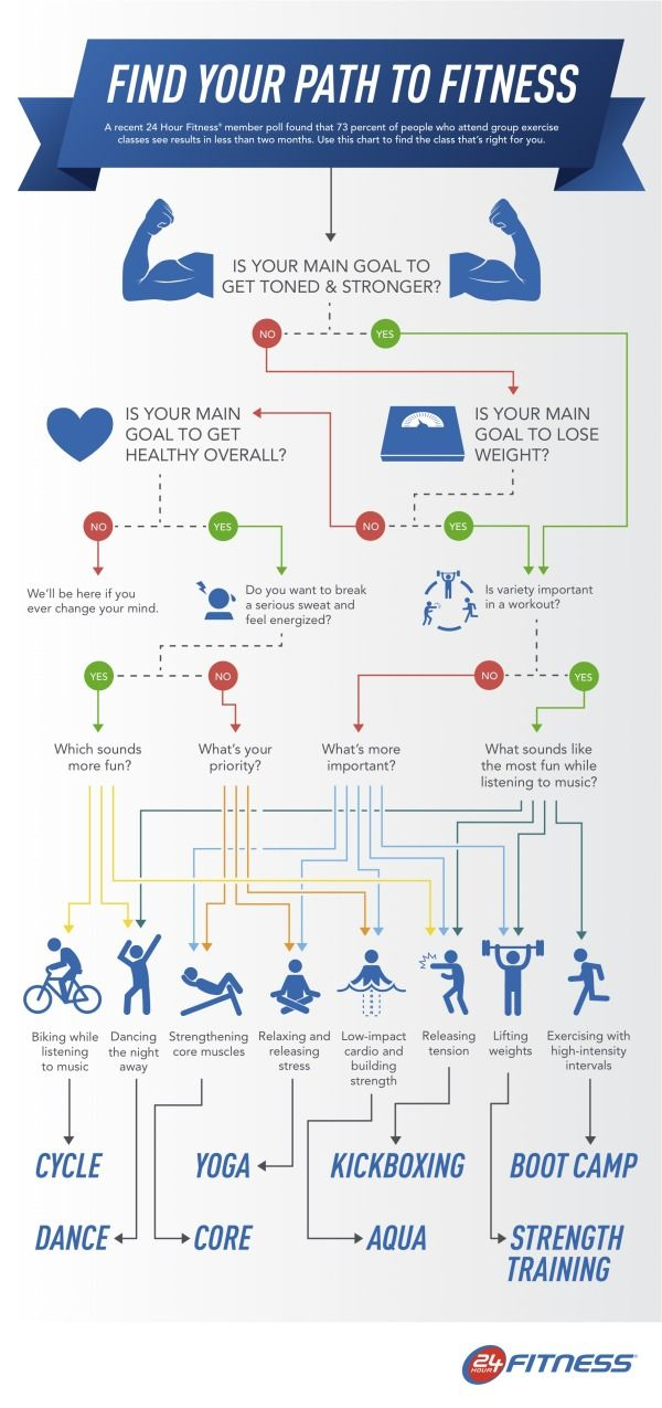 Find You Path To Fitness: Stay Healthy, Website, Web Site, Activities Work, Internet Site, Workout Infographic, Fit Infographic, Finding Fit, Healthy Living