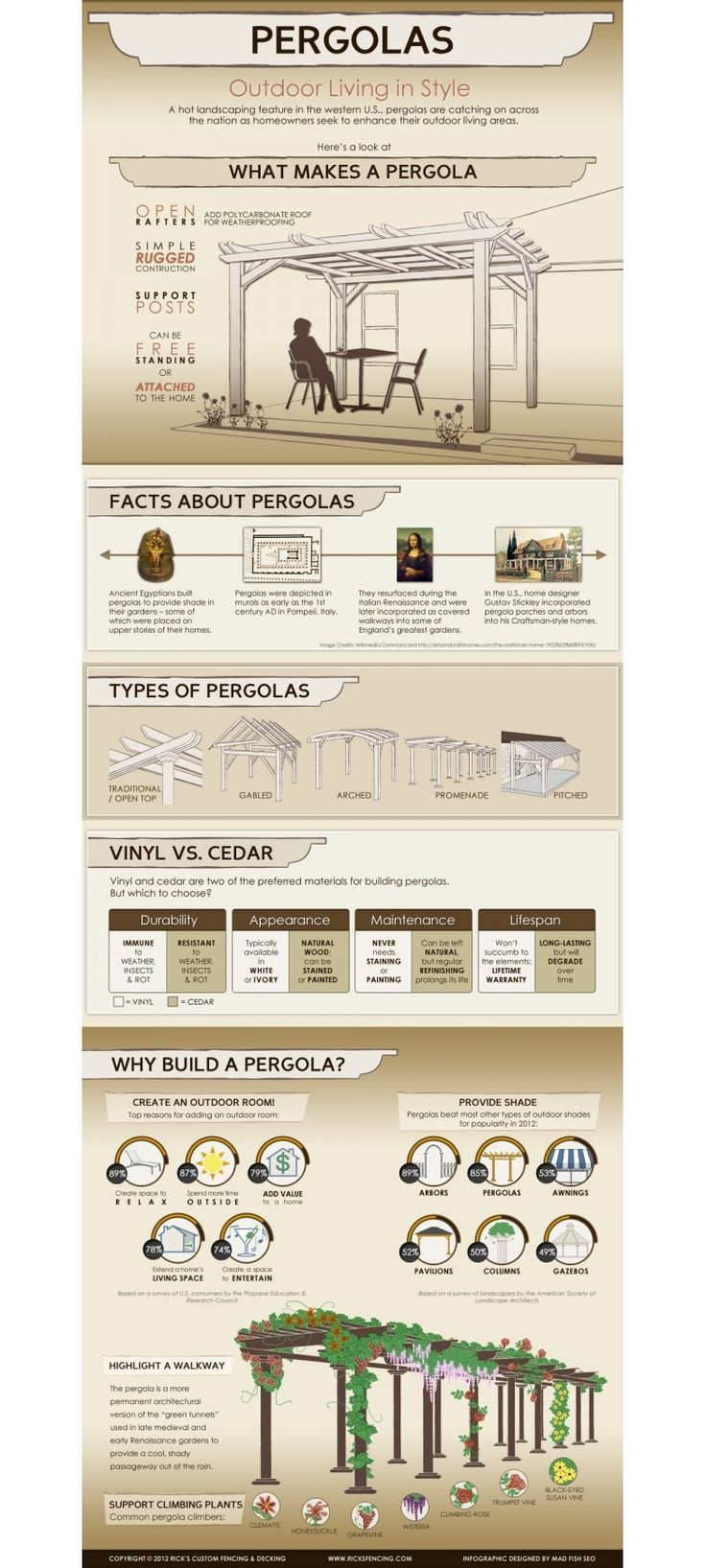 Why build a pergola?