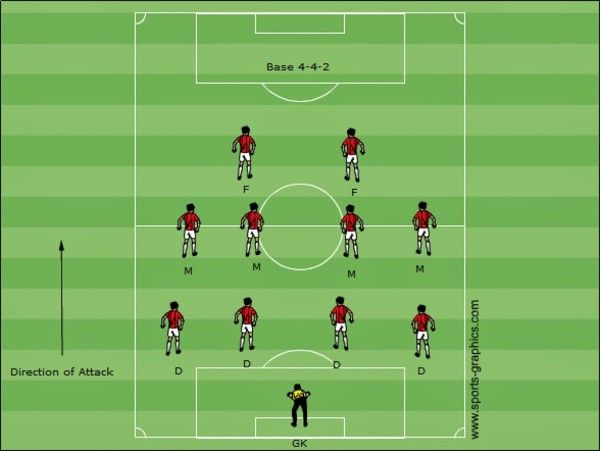 Strategia gry w piłce nożnej • System gry 4 4 2 • Taktyka 4-4-2 rzadziej wykorzystywana w piłce nożnej • Przykłady systemu 1 4 4 2 >>