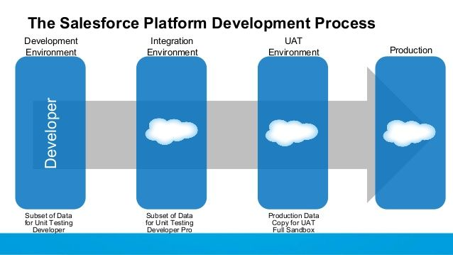 Manage Development In Your Org With Salesforce Governance