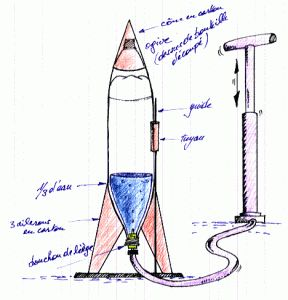 Fabriquer une fusée à eau avec parachute | Agencema
