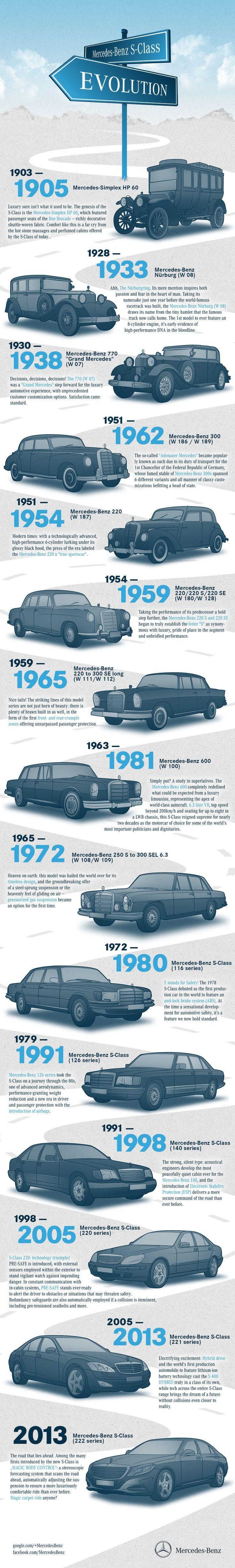 Mercedes-Benz S-class evolution 1905, 1933, 1938, 1962, 1954, 1959, 1965, 1981, 1972, 1980, 1991, 1998, 2005, 2013
