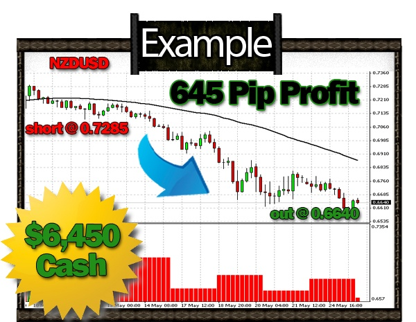 Free web based forex charts