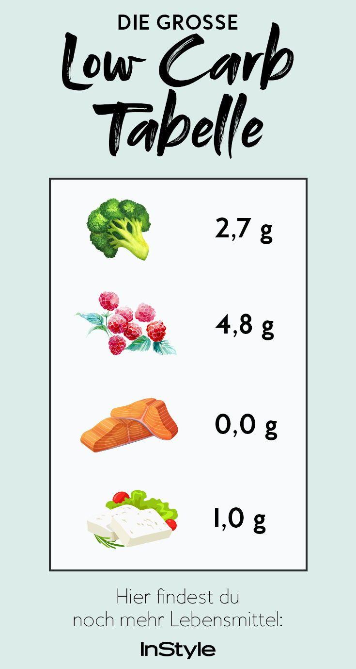 Low-Carb-Tabelle: Hier bekommst du einen Überblick, wie viel Kohlenhydrate in welchen Lebensmitteln stecken