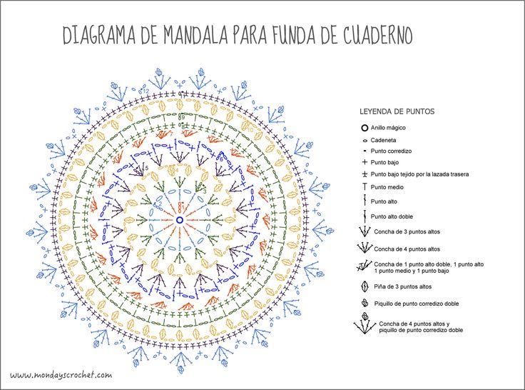 Diagrama de mandala / Mandala free pattern