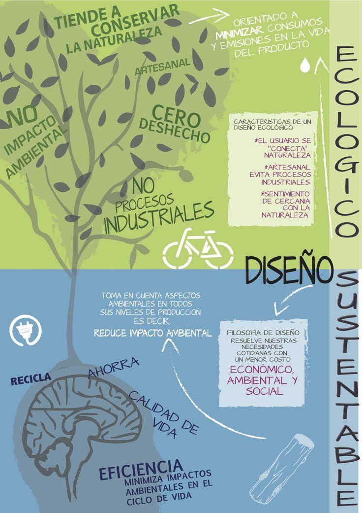 Sustentabilidad y Ecologismo.